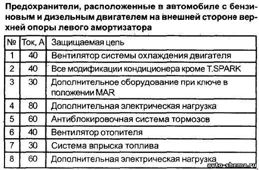 Схема предохранителей на альфа