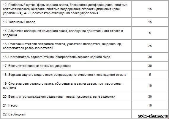 Схема блока предохранителей ауди-80
