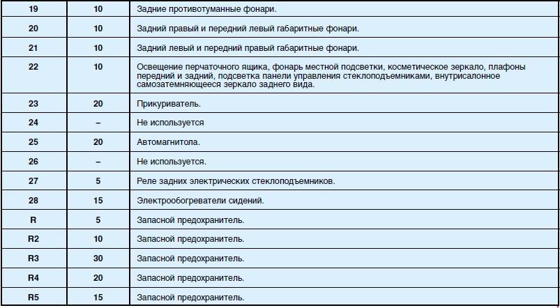 Схема предохранителей на пежо 301