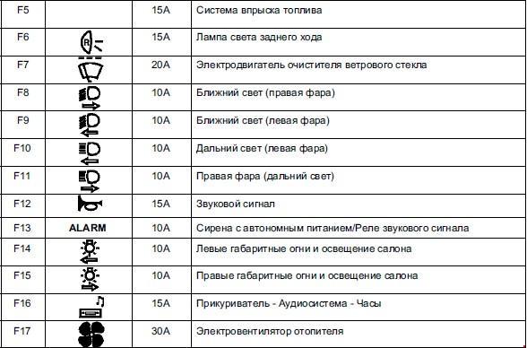 Схема предохранителей на рено симбол 2