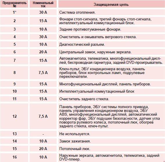 Предохранители ситроен с4 схема 2006